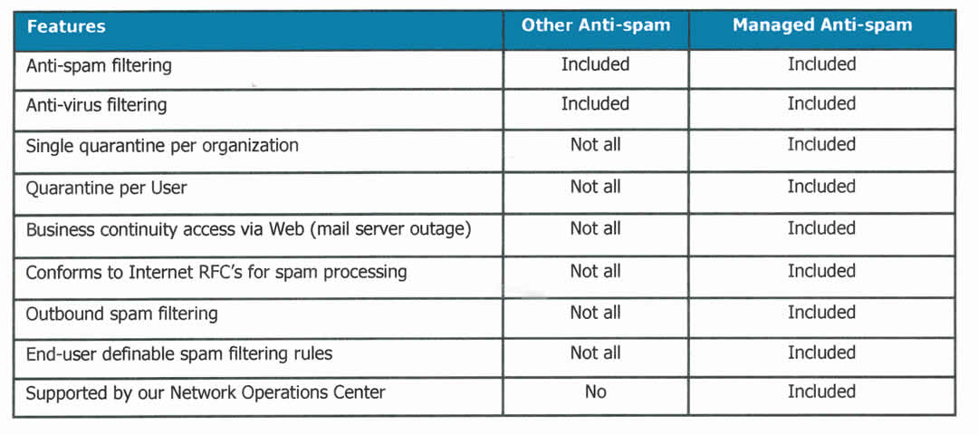 Second Creek's Anti-Spam Software Protects Your Business